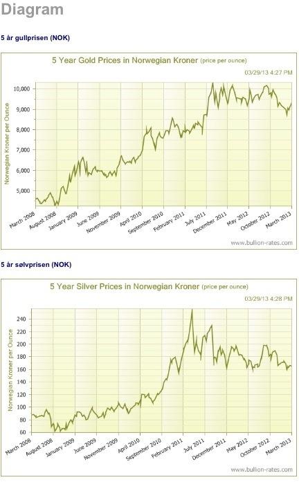 b8bd5323 ektepenger | finanskrisen, sølv og gull